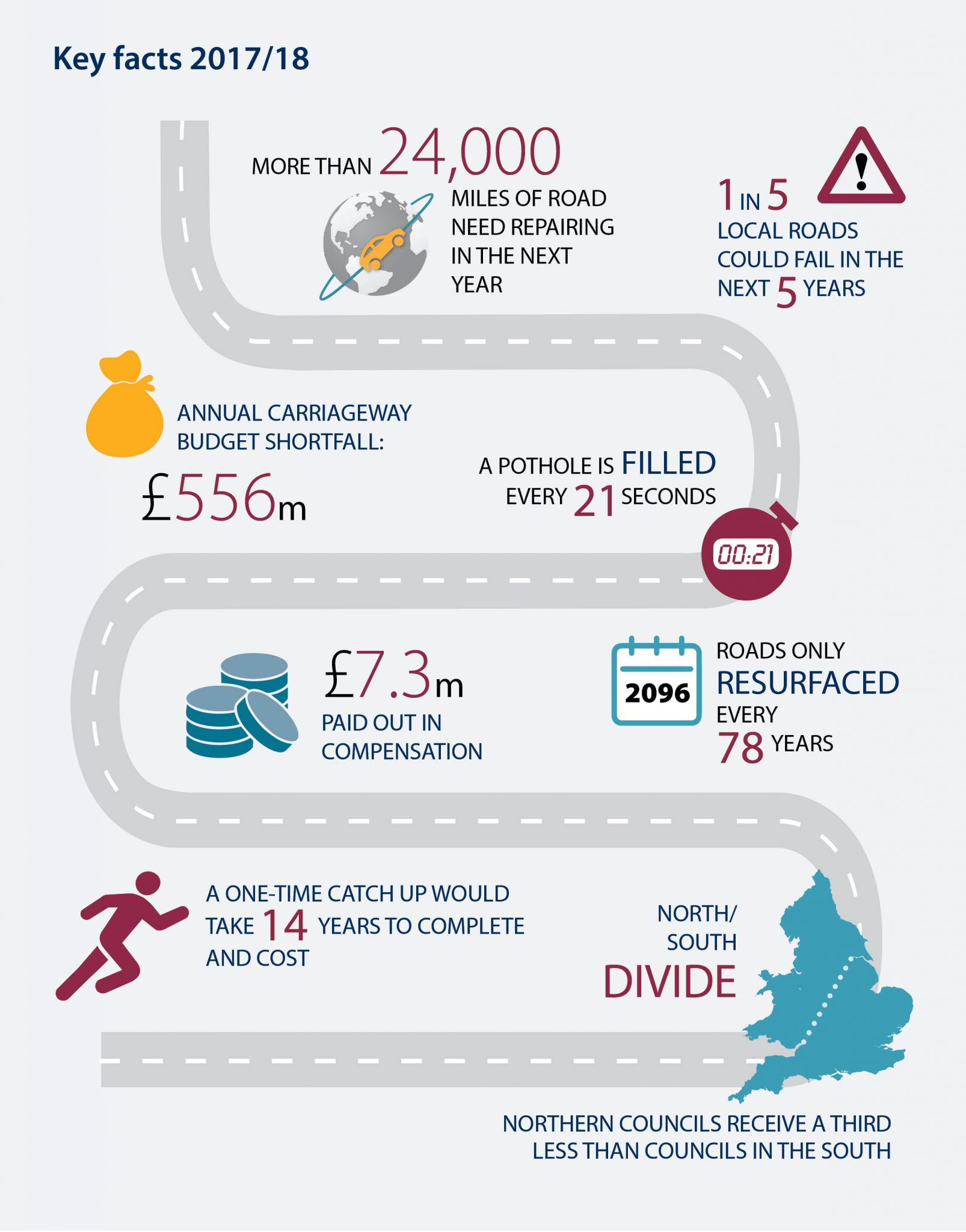 highway statistics infographic